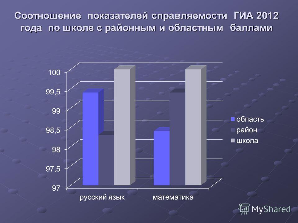 Соотношение показателей справляемости ГИА 2012 года по школе с районным и областным баллами