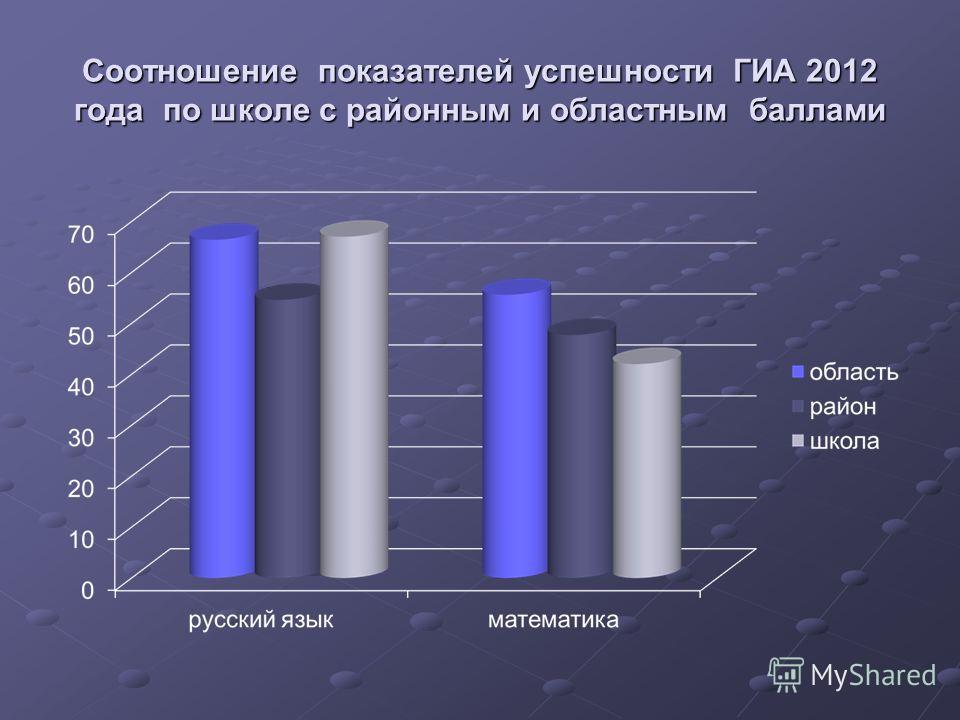 Соотношение показателей успешности ГИА 2012 года по школе с районным и областным баллами