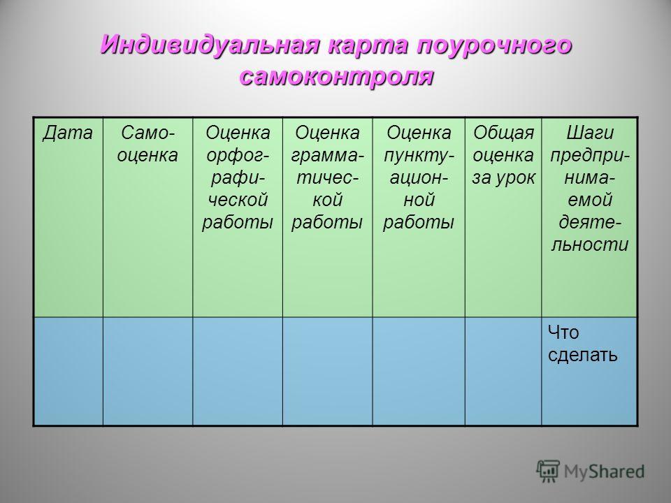 Индивидуальная карта поурочного самоконтроля ДатаСамо- оценка Оценка орфог- рафи- ческой работы Оценка грамма- тичес- кой работы Оценка пункту- ацион- ной работы Общая оценка за урок Шаги предпри- нима- емой деяте- льности Что сделать
