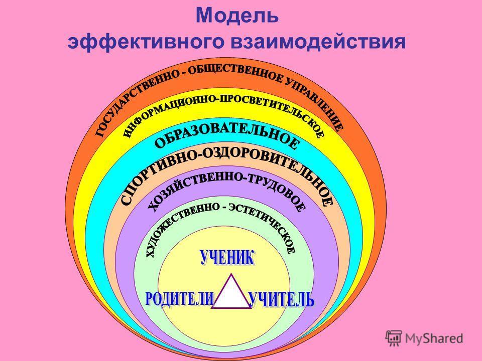 Модель эффективного взаимодействия
