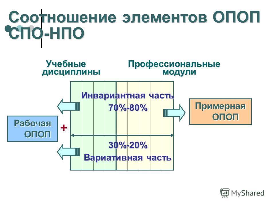 Соотношение элементов ОПОП СПО-НПО Учебные дисциплины Профессиональные модули 30%-20% Вариативная часть Инвариантная часть 70%-80% Примерная ОПОП Рабочая ОПОП +
