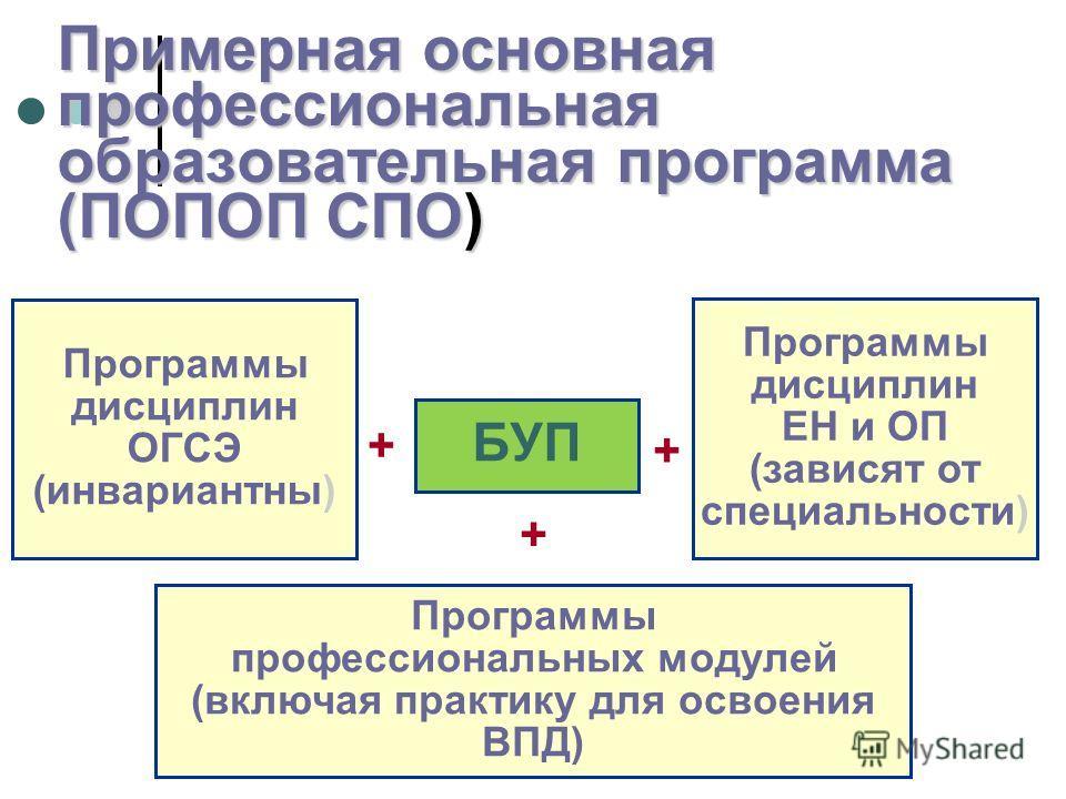 Примерная основная профессиональная образовательная программа (ПОПОП СПО) БУП + Программы дисциплин ОГСЭ (инвариантны) Программы дисциплин ЕН и ОП (зависят от специальности) Программы профессиональных модулей (включая практику для освоения ВПД) + +