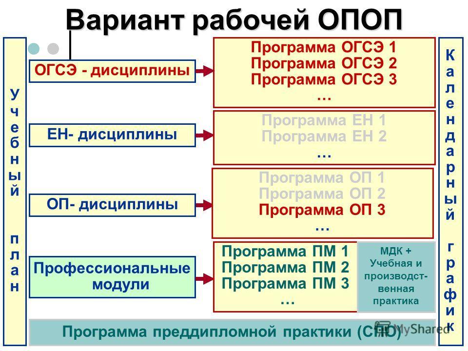 ОГСЭ - дисциплины Программа ОГСЭ 1 Программа ОГСЭ 2 Программа ОГСЭ 3 … ЕН- дисциплины ОП- дисциплины УчебныйпланУчебныйплан Программа ЕН 1 Программа ЕН 2 … Программа ОП 1 Программа ОП 2 Программа ОП 3 … Профессиональные модули Программа ПМ 1 Программ