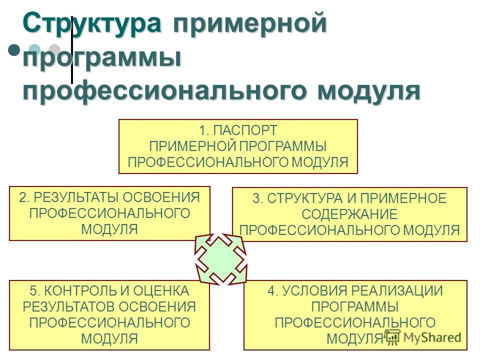 Структура примерной программы профессионального модуля 1. ПАСПОРТ ПРИМЕРНОЙ ПРОГРАММЫ ПРОФЕССИОНАЛЬНОГО МОДУЛЯ 2. РЕЗУЛЬТАТЫ ОСВОЕНИЯ ПРОФЕССИОНАЛЬНОГО МОДУЛЯ 3. СТРУКТУРА И ПРИМЕРНОЕ СОДЕРЖАНИЕ ПРОФЕССИОНАЛЬНОГО МОДУЛЯ 4. УСЛОВИЯ РЕАЛИЗАЦИИ ПРОГРАММ