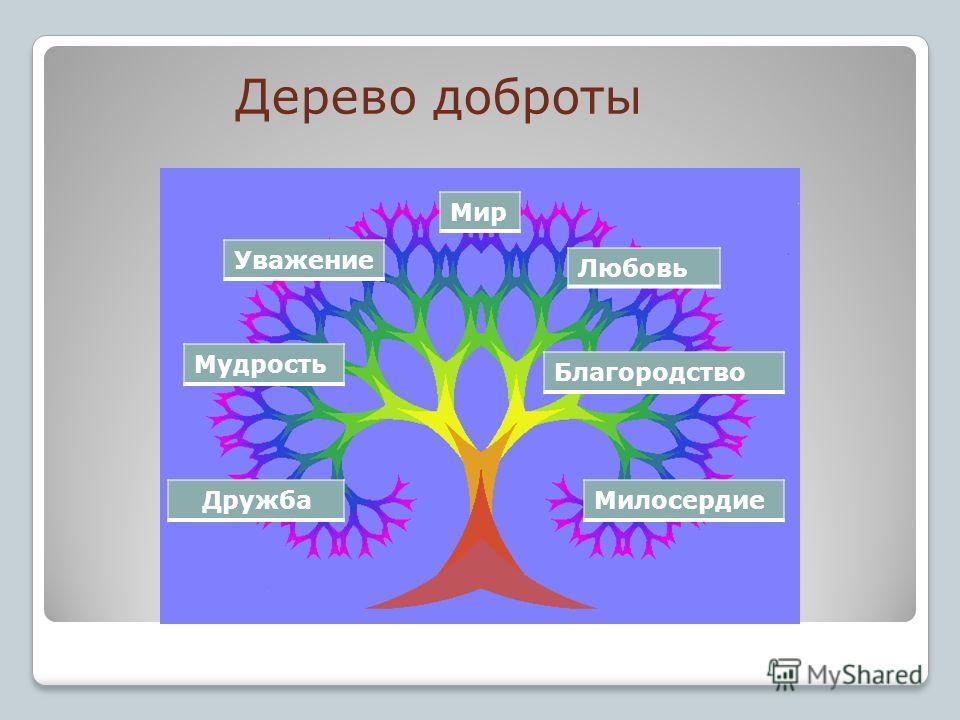 Дерево доброты ДружбаМилосердие Мудрость Благородство Уважение Любовь Мир