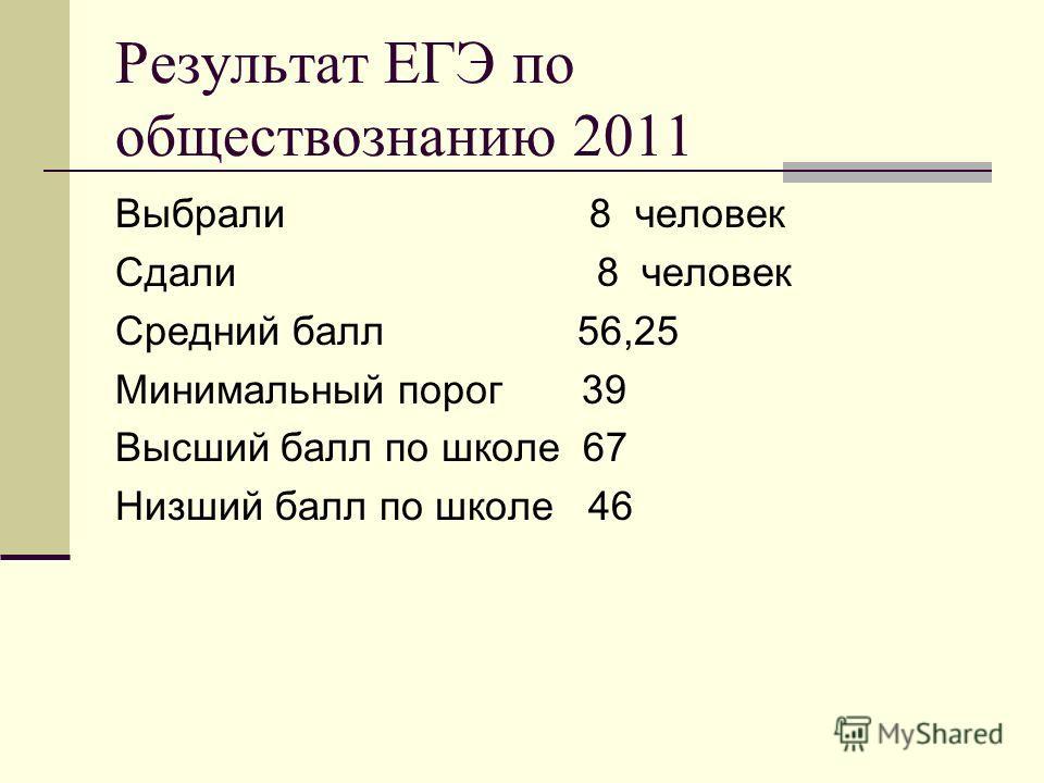 Результат ЕГЭ по обществознанию 2011 Выбрали 8 человек Сдали 8 человек Средний балл 56,25 Минимальный порог 39 Высший балл по школе 67 Низший балл по школе 46
