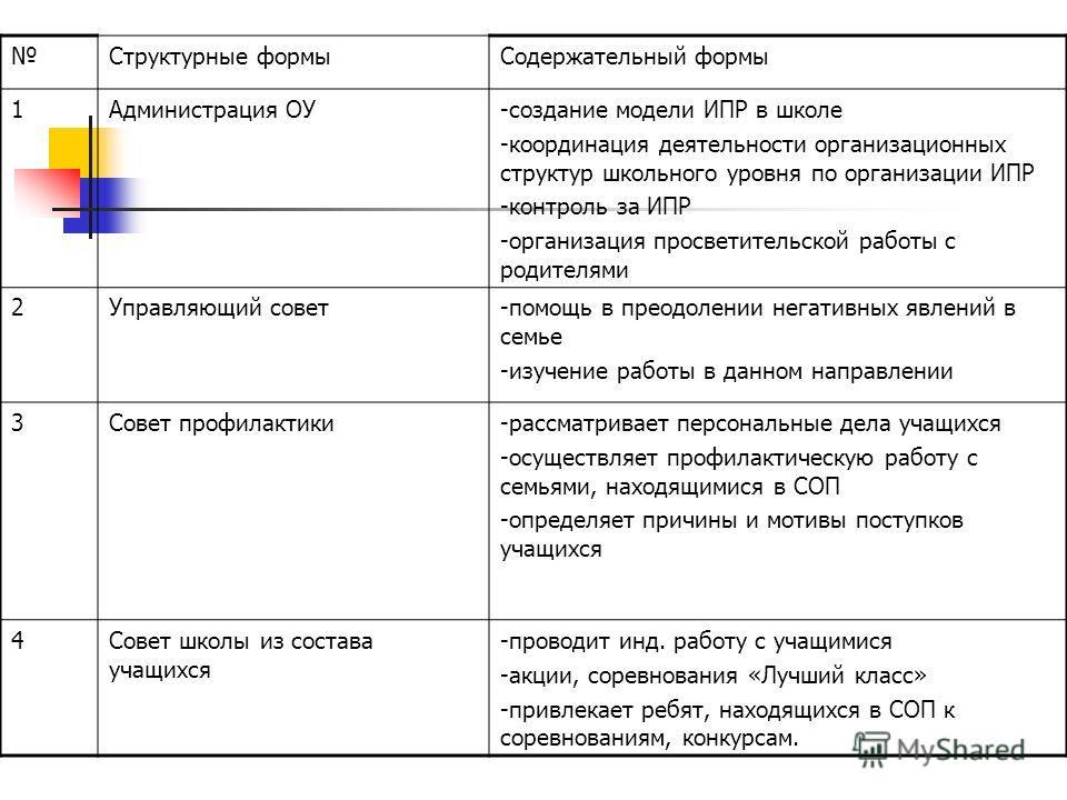 Структурные формыСодержательный формы 1Администрация ОУ-создание модели ИПР в школе -координация деятельности организационных структур школьного уровня по организации ИПР -контроль за ИПР -организация просветительской работы с родителями 2Управляющий