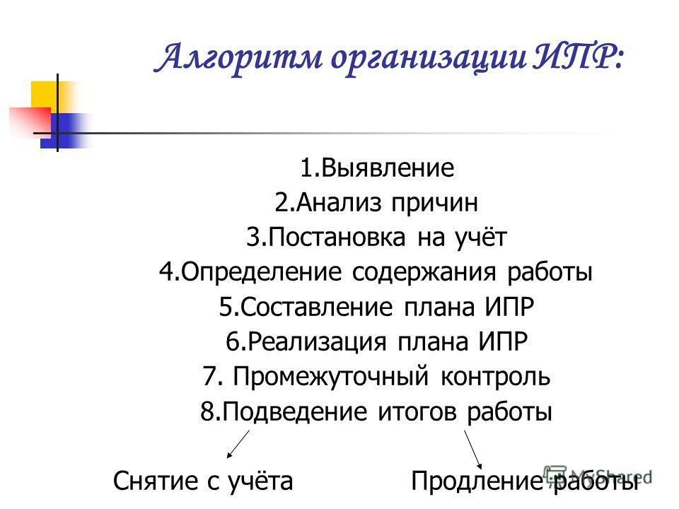 Алгоритм организации ИПР: 1.Выявление 2.Анализ причин 3.Постановка на учёт 4.Определение содержания работы 5.Составление плана ИПР 6.Реализация плана ИПР 7. Промежуточный контроль 8.Подведение итогов работы Снятие с учёта Продление работы