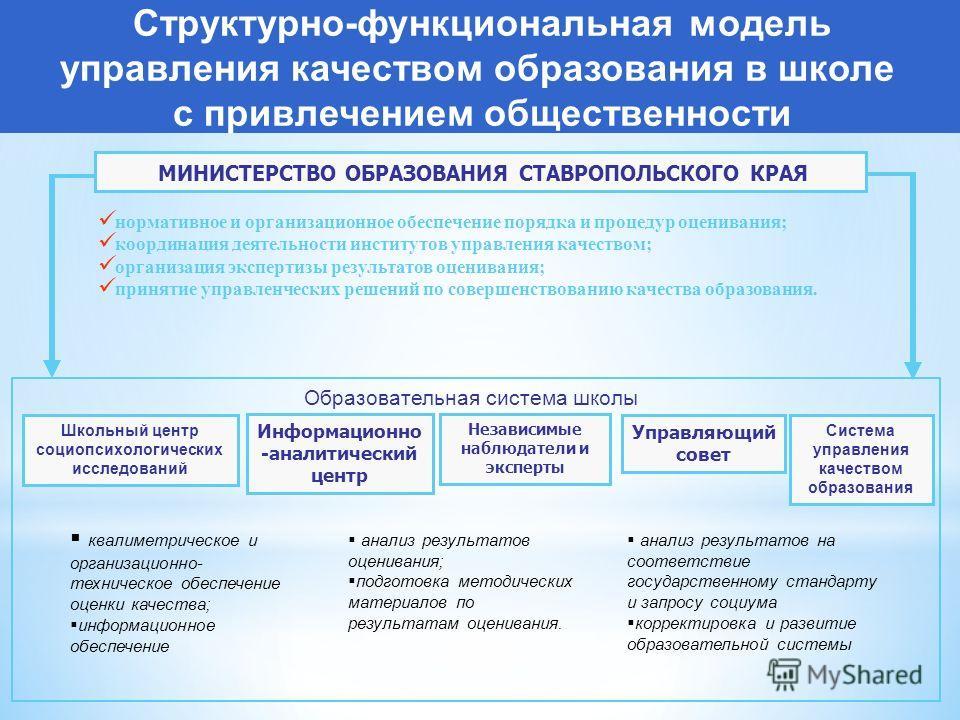 Структурно-функциональная модель управления качеством образования в школе с привлечением общественности МИНИСТЕРСТВО ОБРАЗОВАНИЯ СТАВРОПОЛЬСКОГО КРАЯ нормативное и организационное обеспечение порядка и процедур оценивания; координация деятельности ин