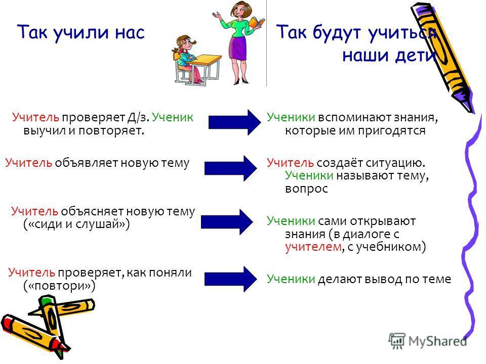 Так учили нас Так будут учиться наши дети Учитель проверяет Д/з. Ученик выучил и повторяет. Учитель объявляет новую тему Учитель объясняет новую тему («сиди и слушай») Учитель проверяет, как поняли («повтори») Ученики вспоминают знания, которые им пр