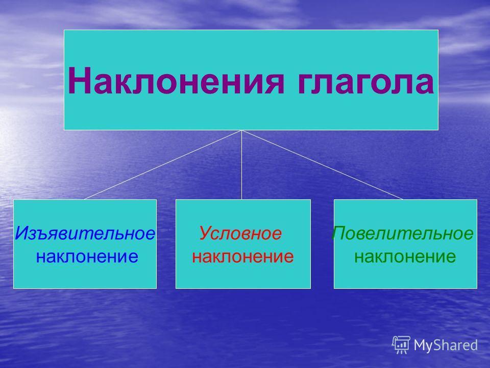 Изъявительное наклонение Условное наклонение Повелительное наклонение Наклонения глагола