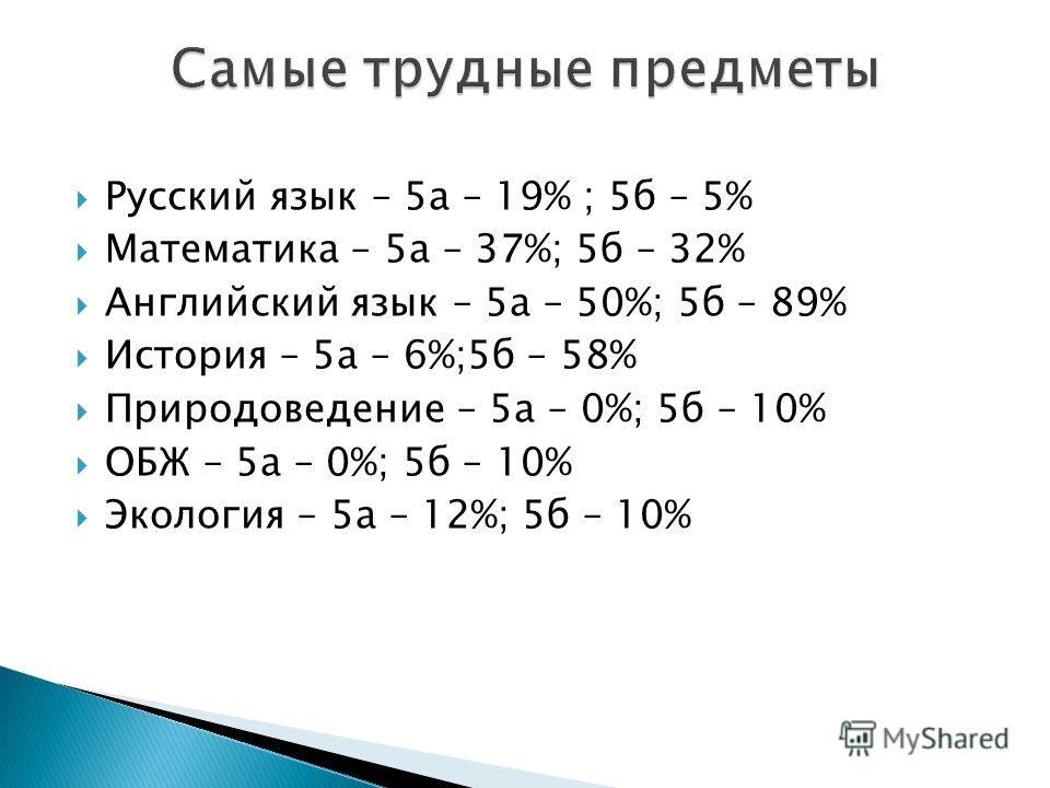 Русский язык – 5а – 19% ; 5б – 5% Математика – 5а – 37%; 5б – 32% Английский язык – 5а – 50%; 5б – 89% История – 5а – 6%;5б – 58% Природоведение – 5а – 0%; 5б – 10% ОБЖ – 5а – 0%; 5б – 10% Экология – 5а – 12%; 5б – 10%