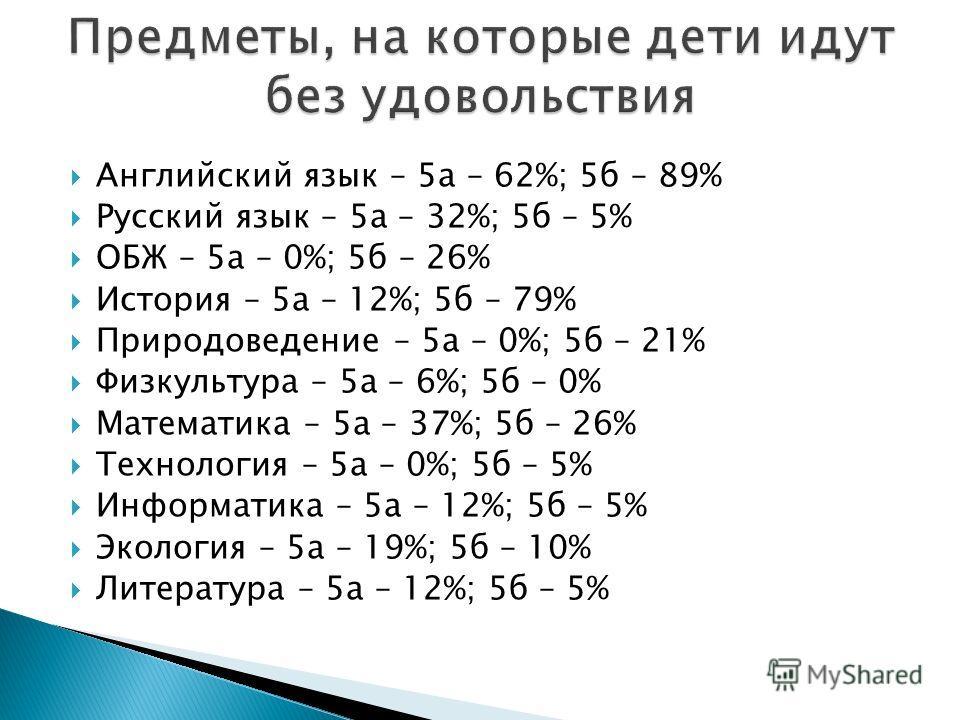 Английский язык – 5а – 62%; 5б – 89% Русский язык – 5а – 32%; 5б – 5% ОБЖ – 5а – 0%; 5б – 26% История – 5а – 12%; 5б – 79% Природоведение – 5а – 0%; 5б – 21% Физкультура – 5а – 6%; 5б – 0% Математика – 5а – 37%; 5б – 26% Технология – 5а – 0%; 5б – 5%