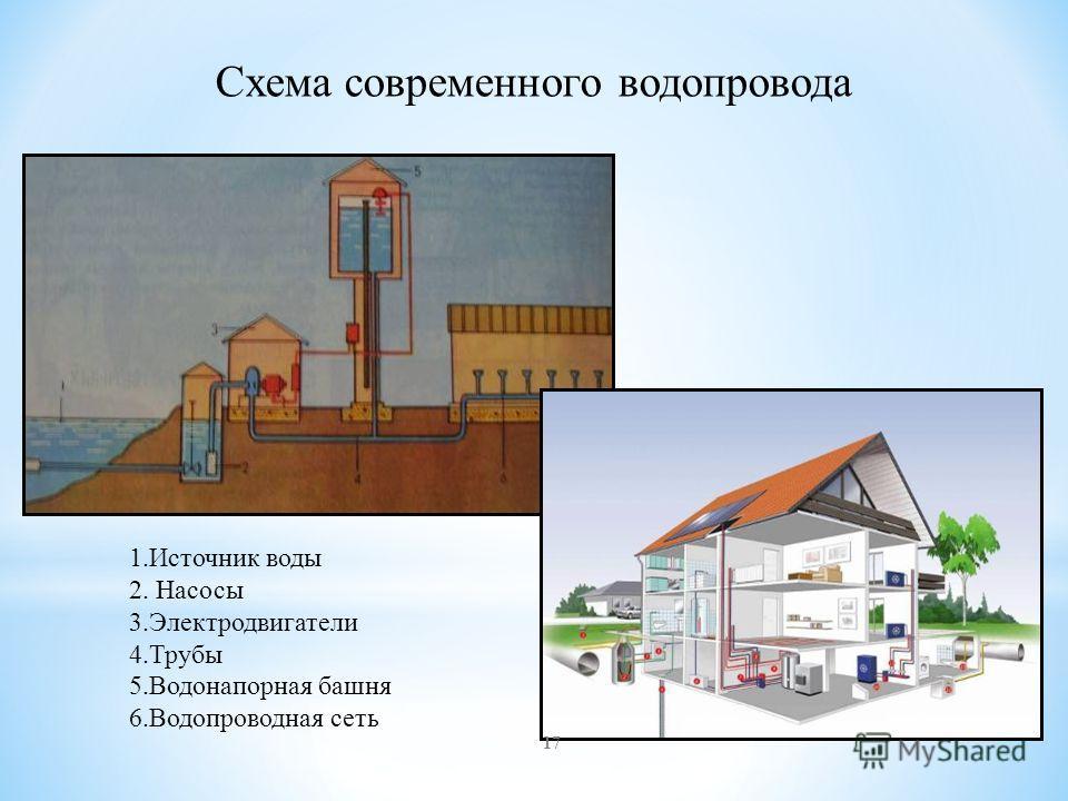 Схема современного водопровода 1.Источник воды 2. Насосы 3.Электродвигатели 4.Трубы 5.Водонапорная башня 6.Водопроводная сеть 17