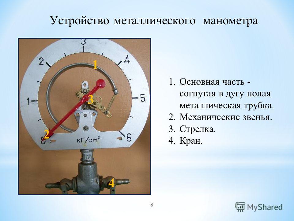 Устройство металлического манометра 1 2 3 1.Основная часть - согнутая в дугу полая металлическая трубка. 2.Механические звенья. 3.Стрелка. 4.Кран. 4 6