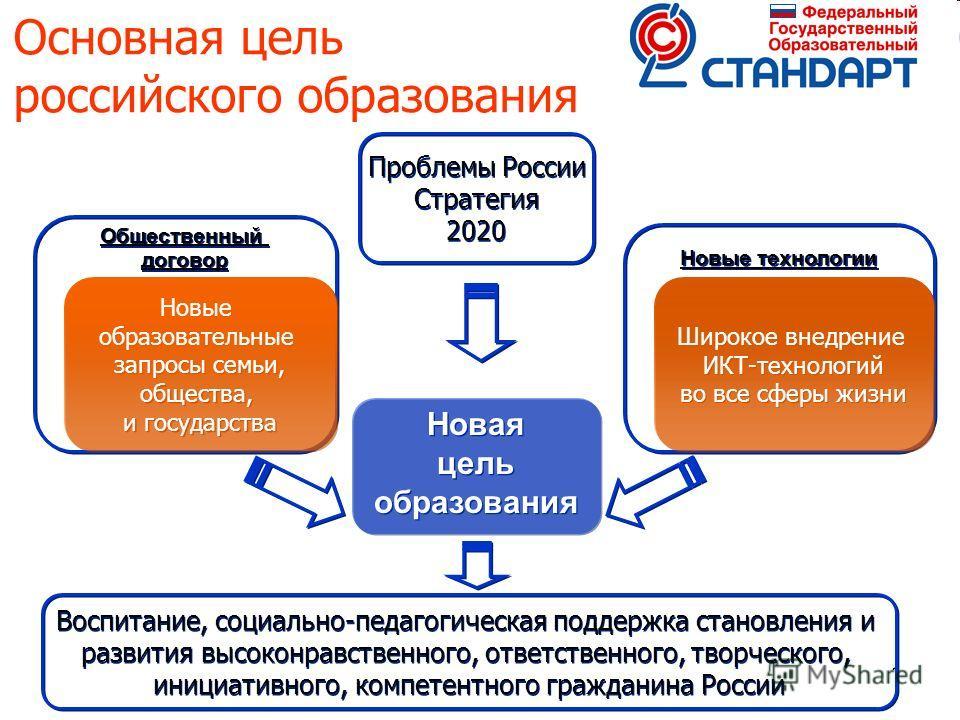 11 Основная цель российского образования Новая цель образования Новая цель образования Новые технологии Общественный договор Общественный договор Новые образовательные запросы семьи, общества, и государства Новые образовательные запросы семьи, общест