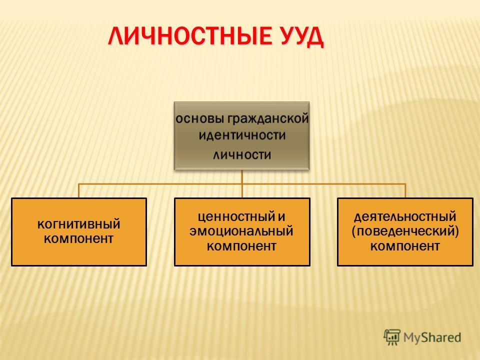 ЛИЧНОСТНЫЕ УУД основы гражданской идентичности личности когнитивный компонент ценностный и эмоциональный компонент деятельностный (поведенческий) компонент