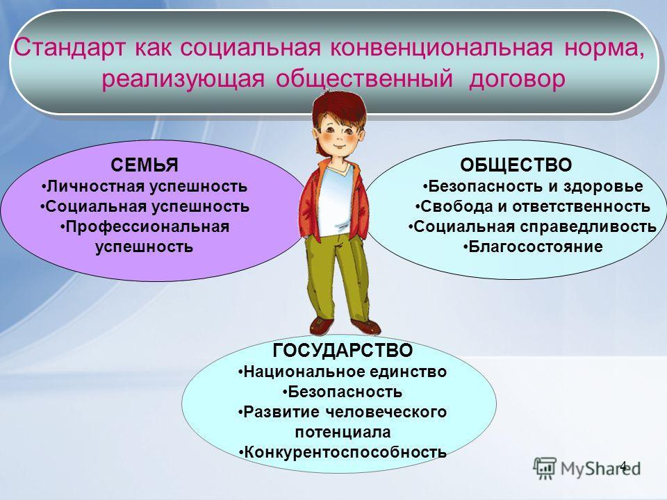 4 Стандарт как социальная конвенциональная норма, реализующая общественный договор Стандарт как социальная конвенциональная норма, реализующая общественный договор СЕМЬЯ Личностная успешность Социальная успешность Профессиональная успешность ОБЩЕСТВО