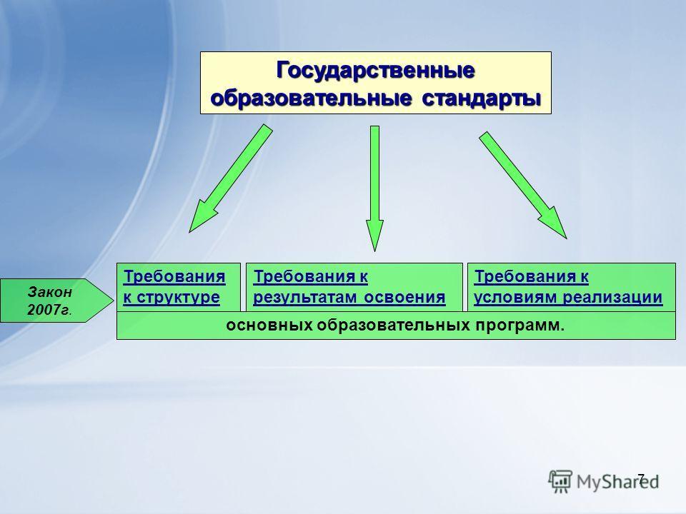 7 Государственные образовательные стандарты Требования к результатам освоения Требования к условиям реализации Требования к структуре основных образовательных программ. Закон 2007г.