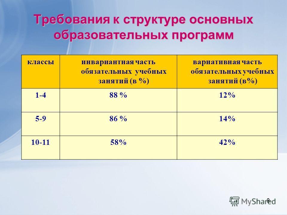 8 Требования к структуре основных образовательных программ классыинвариантная часть обязательных учебных занятий (в %) вариативная часть обязательных учебных занятий (в%) 1-488 %12% 5-986 %14% 10-1158%42%