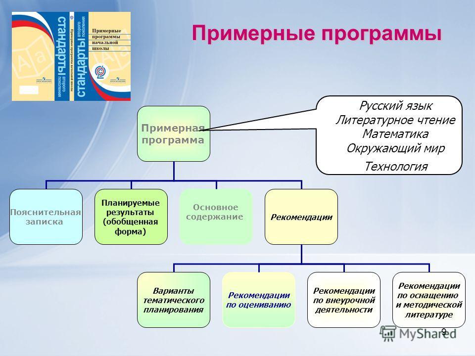 9 Примерная программа Пояснительная записка Основное содержание Планируемые результаты (обобщенная форма) Рекомендации Варианты тематического планирования Рекомендации по оцениванию Рекомендации по внеурочной деятельности Рекомендации по оснащению и