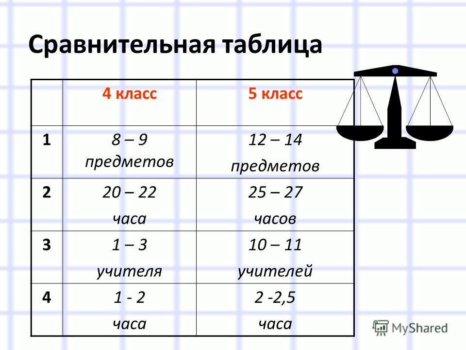 Сравнительная таблица 4 класс5 класс 18 – 9 предметов 12 – 14 предметов 220 – 22 часа 25 – 27 часов 31 – 3 учителя 10 – 11 учителей 41 - 2 часа 2 -2,5 часа