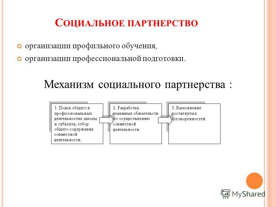 С ОЦИАЛЬНОЕ ПАРТНЕРСТВО организации профильного обучения, организации профессиональной подготовки. Механизм социального партнерства :