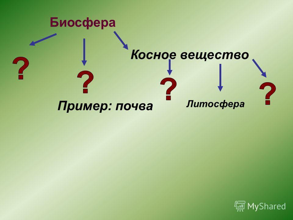 Биосфера Косное вещество Пример: почва Литосфера
