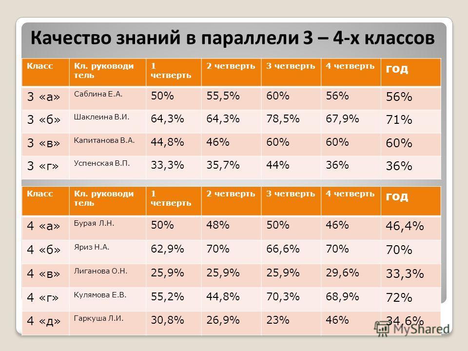 Качество знаний в параллели 3 – 4-х классов КлассКл. руководи тель 1 четверть 2 четверть3 четверть4 четверть год 3 «а» Саблина Е.А. 50%55,5%60%56% 3 «б» Шаклеина В.И. 64,3% 78,5%67,9% 71% 3 «в» Капитанова В.А. 44,8%46%60% 3 «г» Успенская В.П. 33,3%35