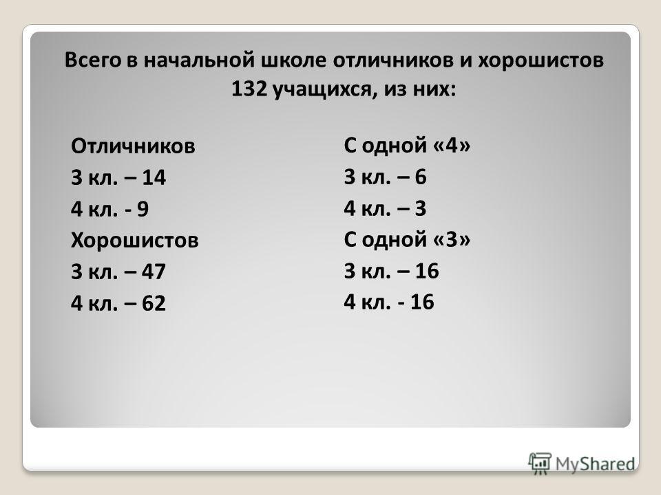 Всего в начальной школе отличников и хорошистов 132 учащихся, из них: С одной «4» 3 кл. – 6 4 кл. – 3 С одной «3» 3 кл. – 16 4 кл. - 16 Отличников 3 кл. – 14 4 кл. - 9 Хорошистов 3 кл. – 47 4 кл. – 62