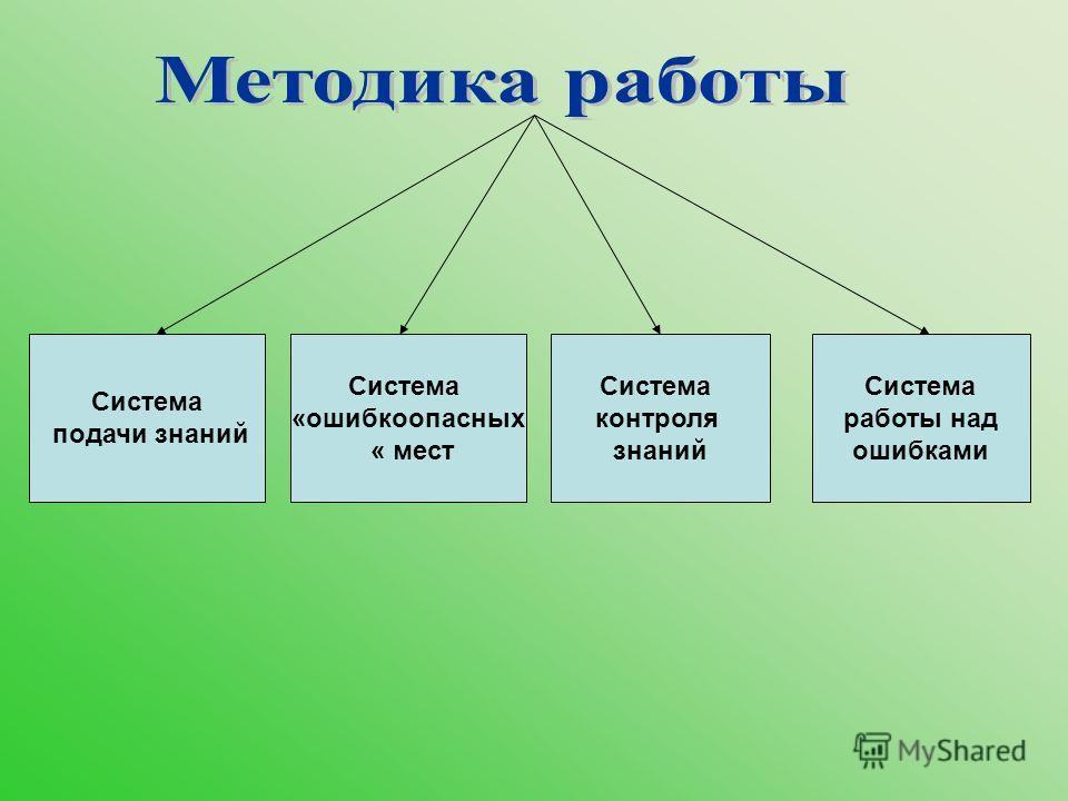 Система подачи знаний Система «ошибкоопасных « мест Система контроля знаний Система работы над ошибками