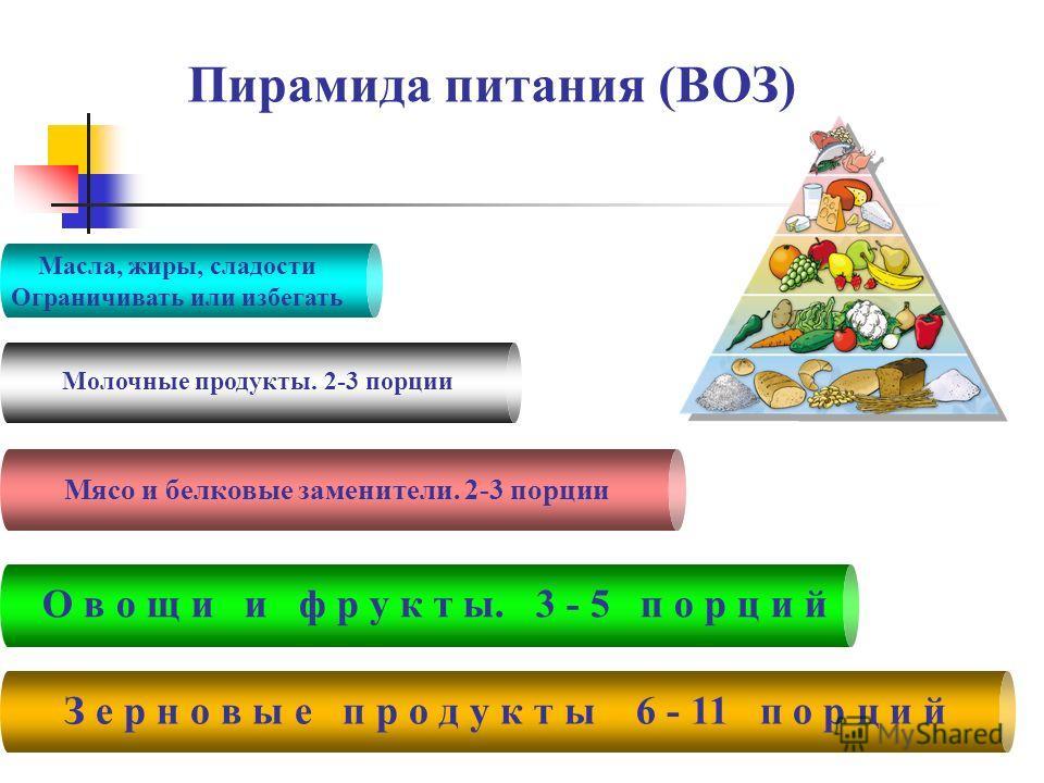 Пирамида питания (ВОЗ) З е р н о в ы е п р о д у к т ы 6 - 11 п о р ц и й О в о щ и и ф р у к т ы. 3 - 5 п о р ц и й Мясо и белковые заменители. 2-3 порции Молочные продукты. 2-3 порции Масла, жиры, сладости Ограничивать или избегать