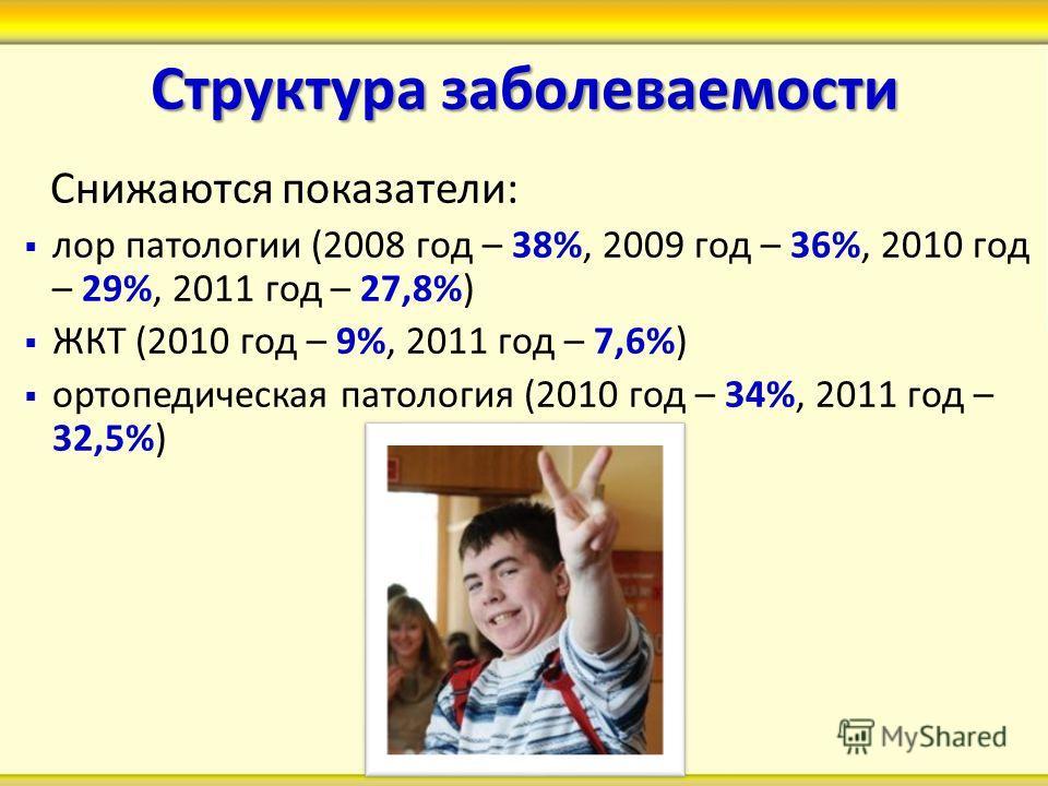 Структура заболеваемости Снижаются показатели: лор патологии (2008 год – 38%, 2009 год – 36%, 2010 год – 29%, 2011 год – 27,8%) ЖКТ (2010 год – 9%, 2011 год – 7,6%) ортопедическая патология (2010 год – 34%, 2011 год – 32,5%)