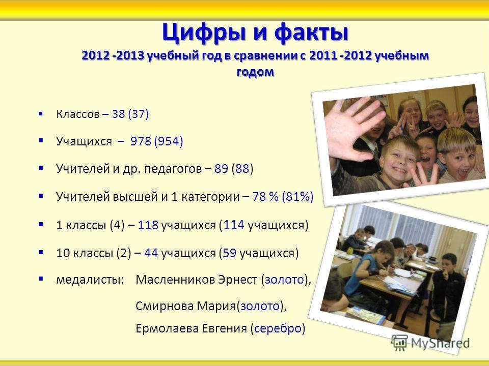 Цифры и факты 2012 -2013 учебный год в сравнении с 2011 -2012 учебным годом Классов – 38 (37) Учащихся – 978 (954) Учителей и др. педагогов – 89 (88) Учителей высшей и 1 категории – 78 % (81%) 1 классы (4) – 118 учащихся (114 учащихся) 10 классы (2)