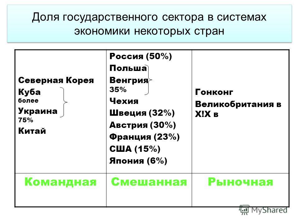 Доля государственного сектора в системах экономики некоторых стран Северная Корея Куба более Украина 75% Китай Россия (50%) Польша Венгрия 35% Чехия Швеция (32%) Австрия (30%) Франция (23%) США (15%) Япония (6%) Гонконг Великобритания в Х!Х в Командн