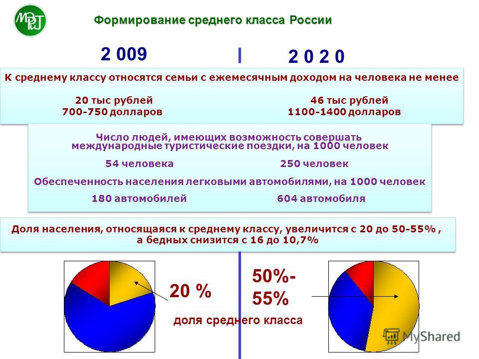 Формирование среднего класса России Доля населения, относящаяся к среднему классу, увеличится с 20 до 50-55%, а бедных снизится с 16 до 10,7% Доля населения, относящаяся к среднему классу, увеличится с 20 до 50-55%, а бедных снизится с 16 до 10,7% 20
