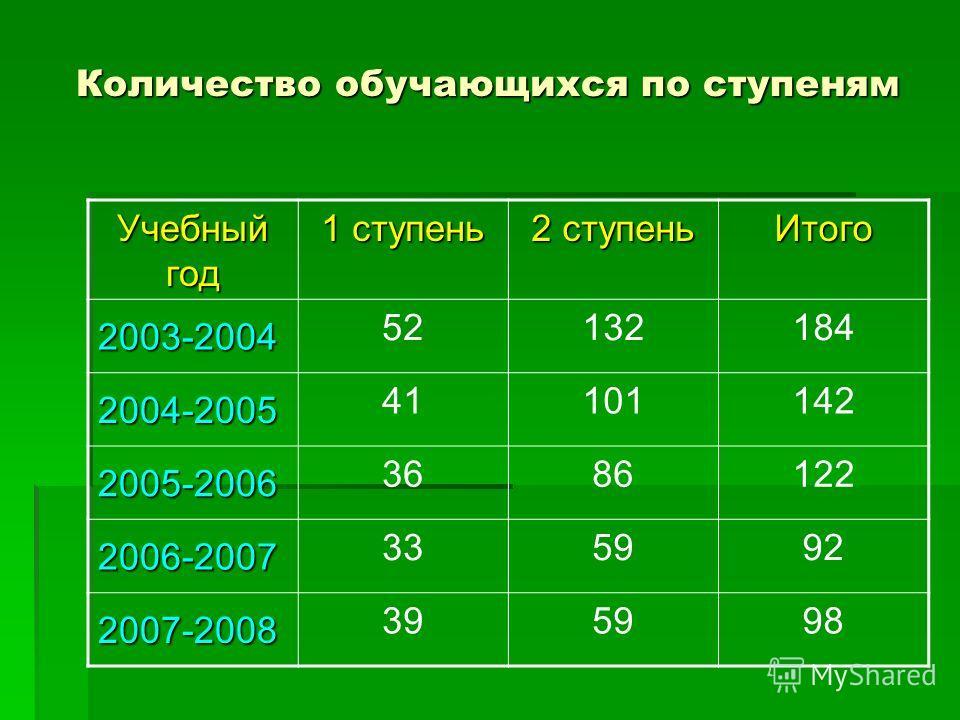 Количество обучающихся по ступеням Учебный год 1 ступень 2 ступень Итого 2003-2004 52132184 2004-2005 41101142 2005-2006 3686122 2006-2007 335992 2007-2008 395998