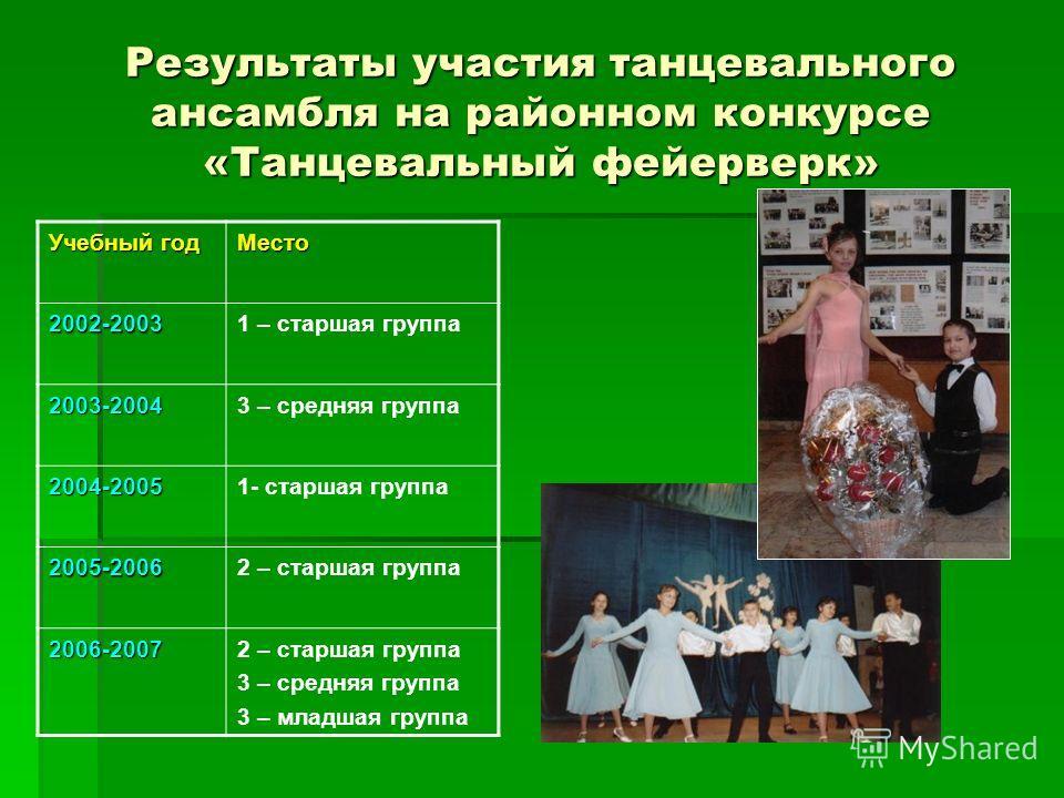 Результаты участия танцевального ансамбля на районном конкурсе «Танцевальный фейерверк» Учебный год Место 2002-20031 – старшая группа 2003-20043 – средняя группа 2004-20051- старшая группа 2005-20062 – старшая группа 2006-2007 3 – средняя группа 3 –