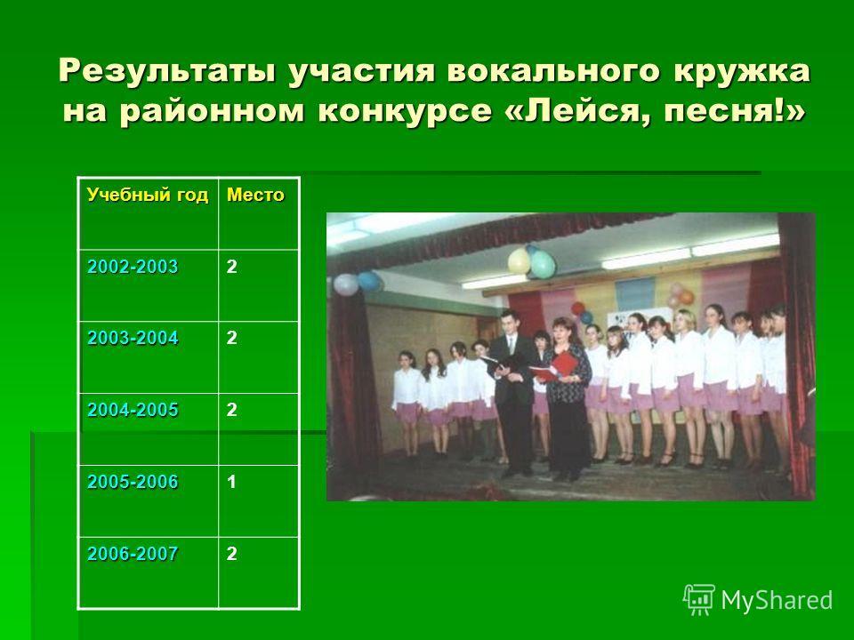 Результаты участия вокального кружка на районном конкурсе «Лейся, песня!» Учебный год Место 2002-20032 2003-20042 2004-20052 2005-20061 2006-20072