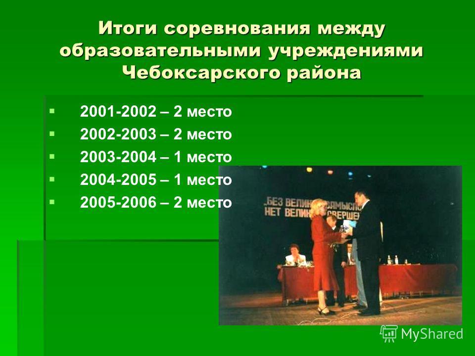 Итоги соревнования между образовательными учреждениями Чебоксарского района 2001-2002 – 2 место 2002-2003 – 2 место 2003-2004 – 1 место 2004-2005 – 1 место 2005-2006 – 2 место