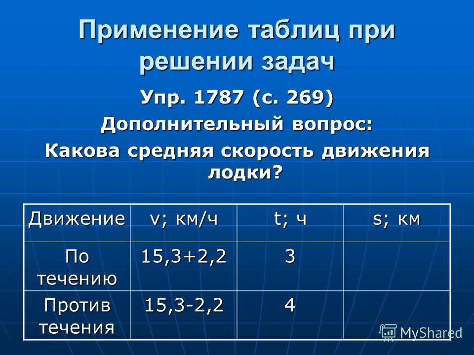 Применение таблиц при решении задач Упр. 1787 (с. 269) Дополнительный вопрос: Какова средняя скорость движения лодки? Движение v; км/ч t; ч s; км По течению 15,3+2,2 3 Против течения 15,3-2,24