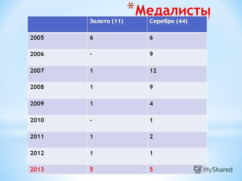 Золото (11)Серебро (44) 200566 2006-9 2007112 200819 200914 2010-1 201112 201211 201355