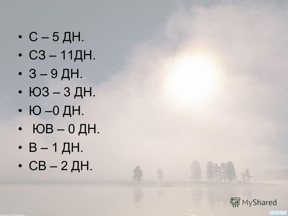 С – 5 ДН. СЗ – 11ДН. З – 9 ДН. ЮЗ – 3 ДН. Ю –0 ДН. ЮВ – 0 ДН. В – 1 ДН. СВ – 2 ДН.