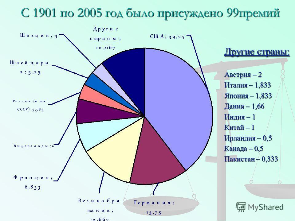 С 1901 по 2005 год было присуждено 99премий Другие страны: Австрия – 2 Италия – 1,833 Япония – 1,833 Дания – 1,66 Индия – 1 Китай – 1 Ирландия – 0,5 Канада – 0,5 Пакистан – 0,333