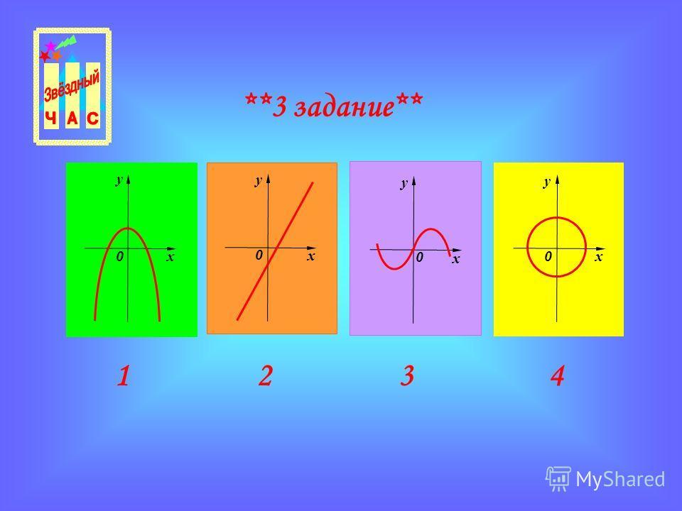 Окружность не является графиком функции. 4