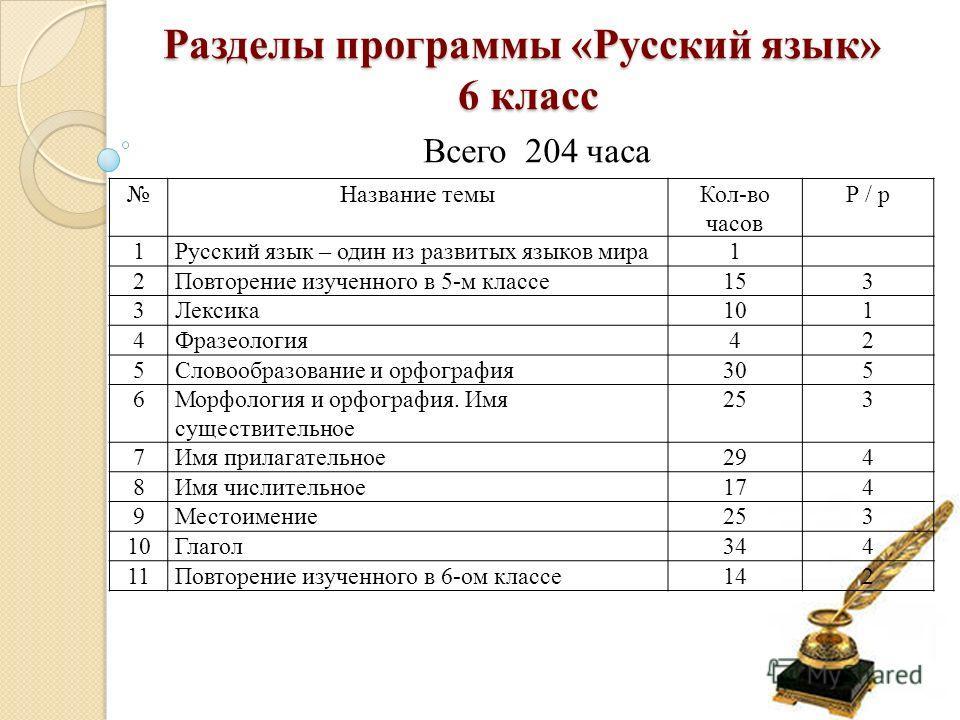 Всего 204 часа Разделы программы «Русский язык» 6 класс Название темыКол-во часов Р / р 1Русский язык – один из развитых языков мира1 2Повторение изученного в 5-м классе153 3Лексика101 4Фразеология42 5Словообразование и орфография305 6Морфология и ор