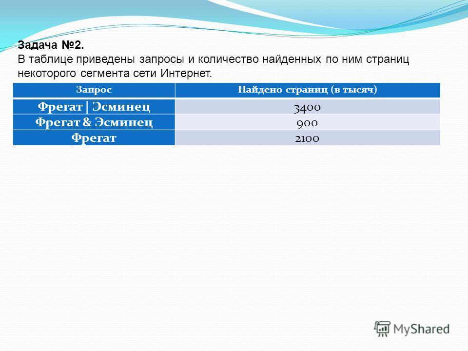 Задача 2. В таблице приведены запросы и количество найденных по ним страниц некоторого сегмента сети Интернет. ЗапросНайдено страниц (в тысяч) Фрегат | Эсминец3400 Фрегат & Эсминец900 Фрегат2100