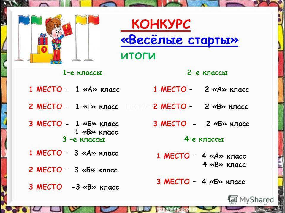 17 КОНКУРС «Весёлые старты» итоги 1–е классы 1 МЕСТО - 1 «А» класс 2 МЕСТО - 1 «Г» класс 3 МЕСТО - 1 «Б» класс 1 «В» класс 2-е классы 1 МЕСТО – 2 «А» класс 2 МЕСТО – 2 «В» класс 3 МЕСТО - 2 «Б» класс 3 –е классы 1 МЕСТО – 3 «А» класс 2 МЕСТО – 3 «Б»
