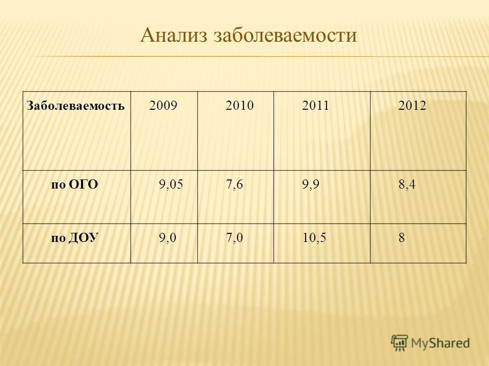 Анализ заболеваемости Заболеваемость 2009201020112012 по ОГО9,057,69,98,4 по ДОУ9,07,010,58