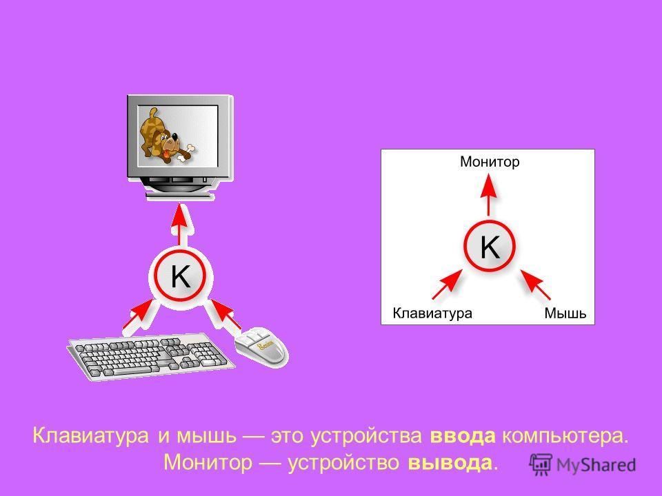 Клавиатура и мышь это устройства ввода компьютера. Монитор устройство вывода.